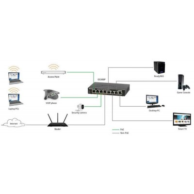 Home / Office Network Switches